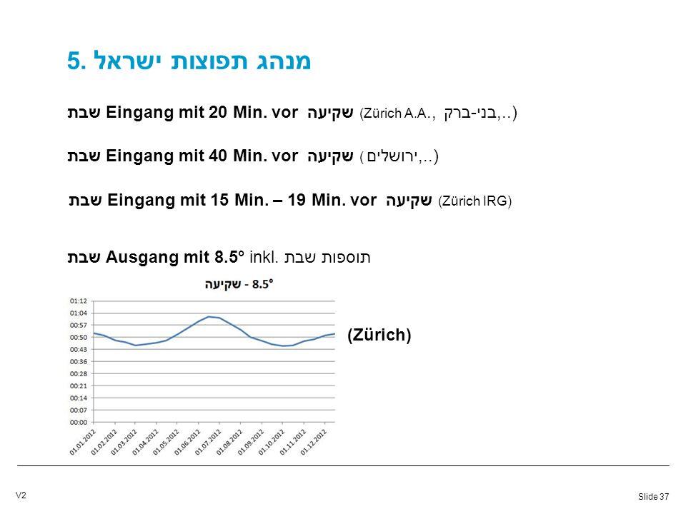 Slide 37 V2 5. מנהג תפוצות ישראל שבת Eingang mit 20 Min.