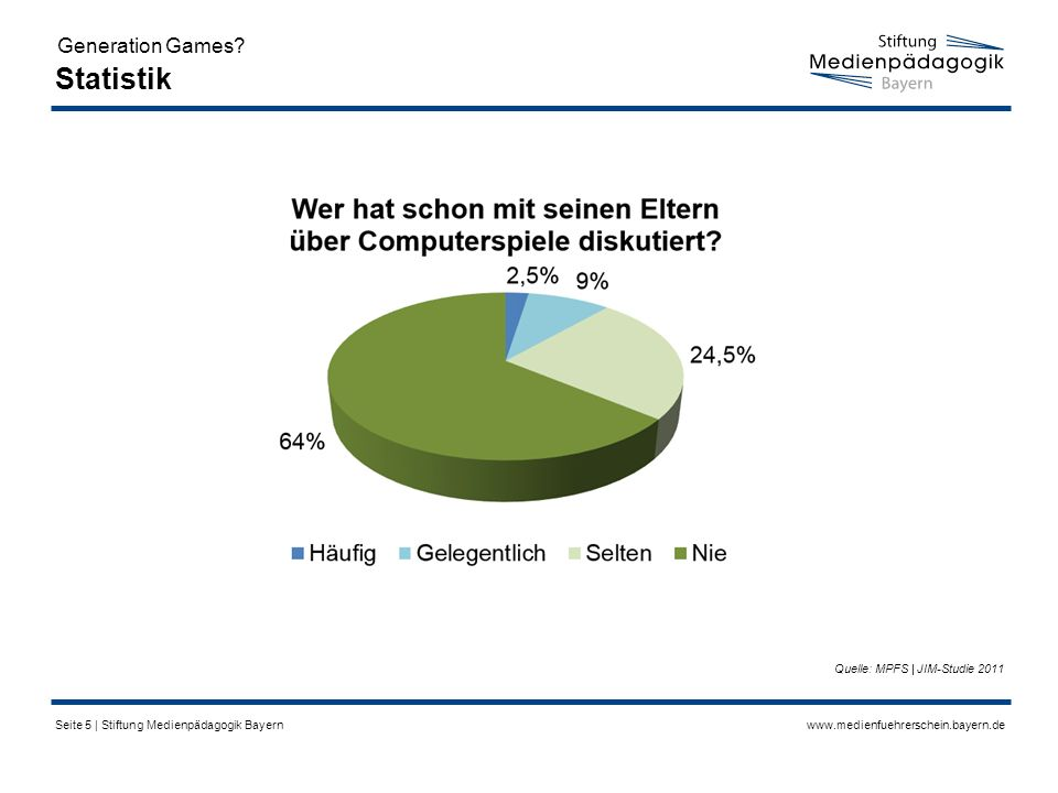 www.medienfuehrerschein.bayern.deSeite 5 | Stiftung Medienpädagogik Bayern Statistik Generation Games.