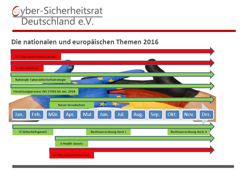 E-Health Gesetz IT-Sicherheitsgesetz Die nationalen und europäischen Themen 2016 Rechtsverordnung Korb IRechtsverordnung Korb II EU NIS-Richtlinie Neuer Grundschutz EU Datenschutzverordnung EU Cybersicherheitsstrategie Nationale Cybersicherheitsstrategie Umsetzungsprozess ISO 27001 bis Jan.