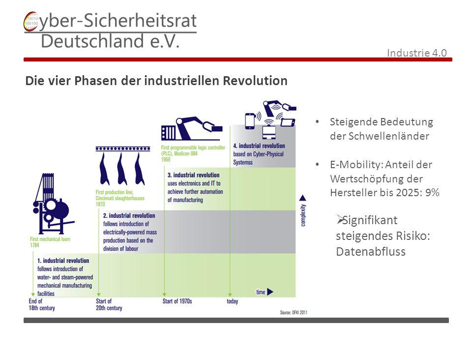 Die vier Phasen der industriellen Revolution Industrie 4.0 Steigende Bedeutung der Schwellenländer E-Mobility: Anteil der Wertschöpfung der Hersteller bis 2025: 9%  Signifikant steigendes Risiko: Datenabfluss