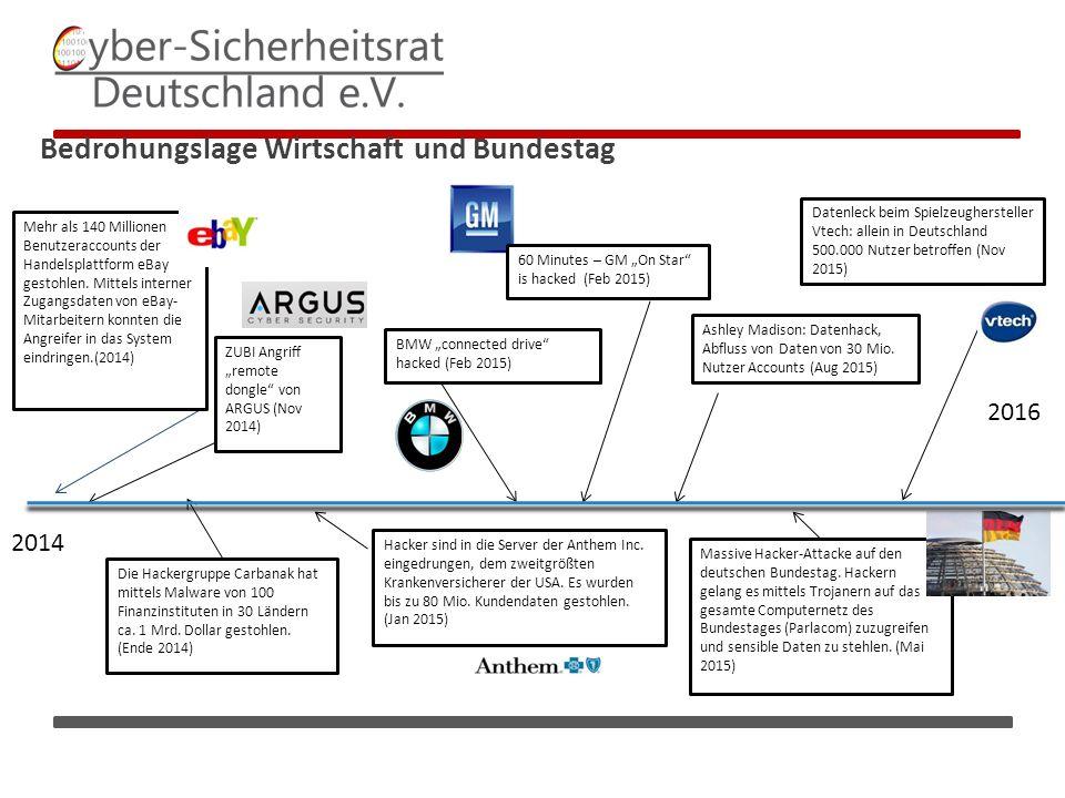 """Bedrohungslage Wirtschaft und Bundestag 2016 BMW """"connected drive hacked (Feb 2015) Die Hackergruppe Carbanak hat mittels Malware von 100 Finanzinstituten in 30 Ländern ca."""