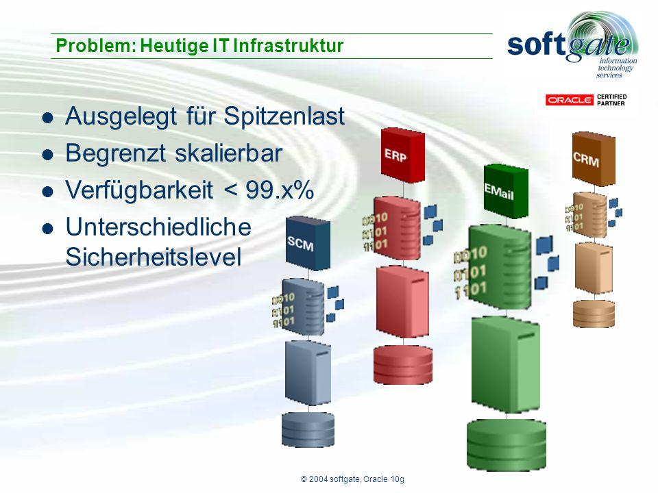 © 2004 softgate, Oracle 10g Applikationen/Services Applikations Server Datenbank Server Storage Oracle 10g Grid Infrastruktur