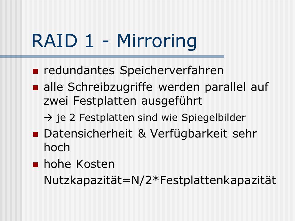 RAID 1 - Mirroring redundantes Speicherverfahren alle Schreibzugriffe werden parallel auf zwei Festplatten ausgeführt  je 2 Festplatten sind wie Spie