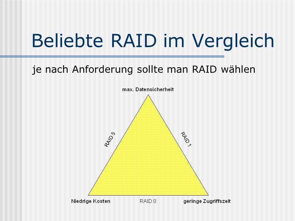 Beliebte RAID im Vergleich je nach Anforderung sollte man RAID wählen