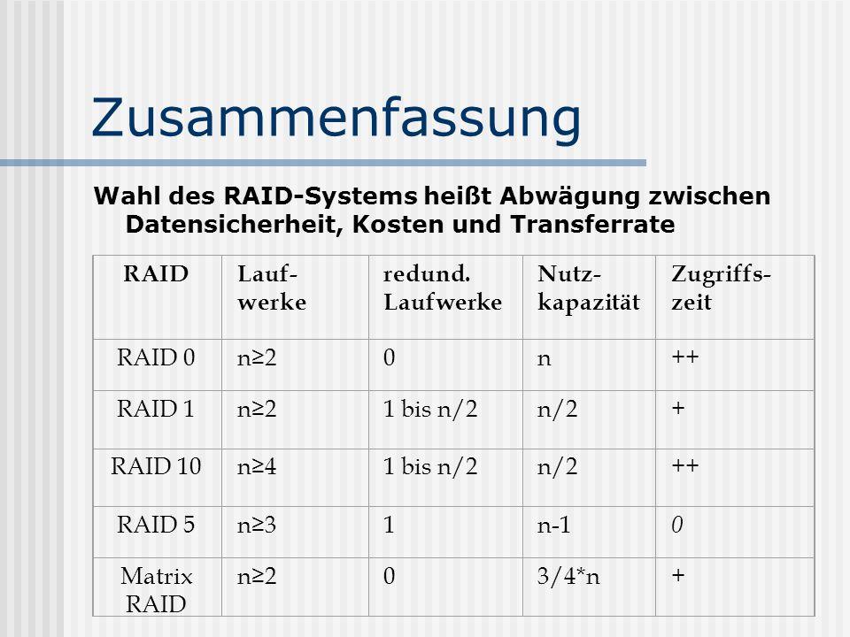 Zusammenfassung Wahl des RAID-Systems heißt Abwägung zwischen Datensicherheit, Kosten und Transferrate Überblick über verschiedene RAIDs RAIDLauf- wer
