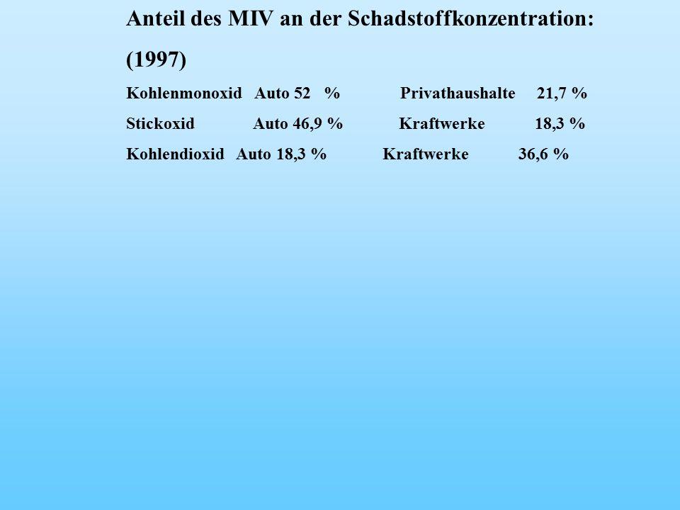 Anteil des MIV an der Schadstoffkonzentration: (1997) Kohlenmonoxid Auto 52 % Privathaushalte 21,7 % Stickoxid Auto 46,9 % Kraftwerke 18,3 % Kohlendioxid Auto 18,3 % Kraftwerke 36,6 %