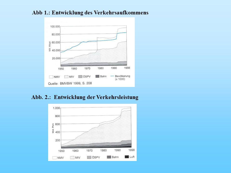 Abb 1.: Entwicklung des Verkehrsaufkommens Abb. 2.: Entwicklung der Verkehrsleistung