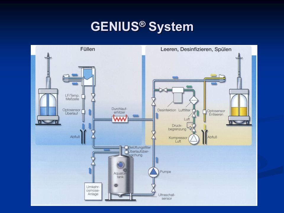 GENIUS ® System