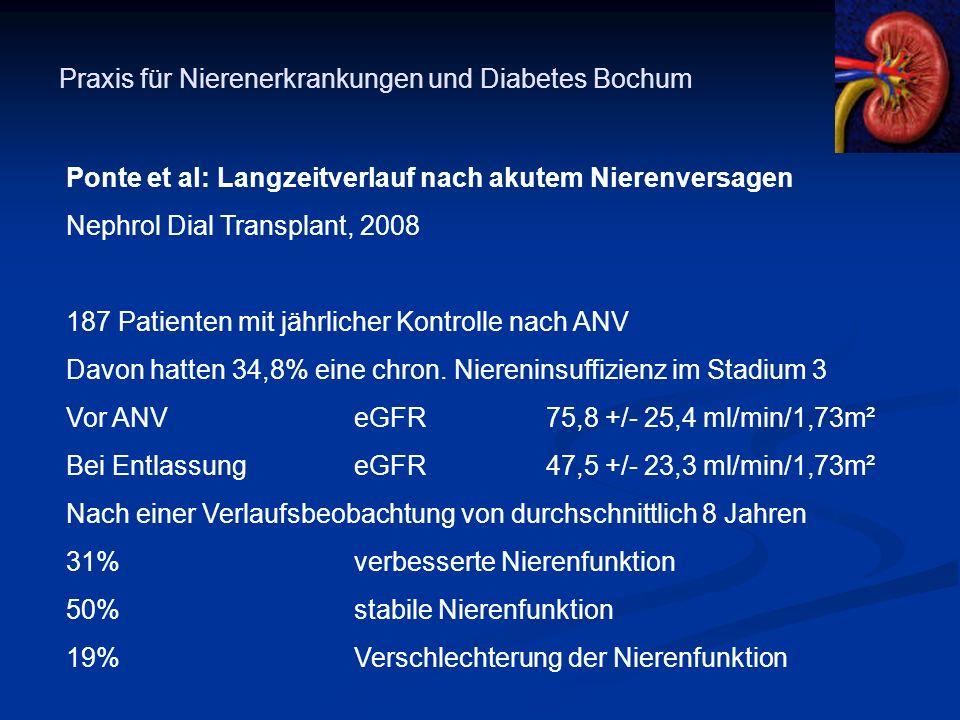 Praxis für Nierenerkrankungen und Diabetes Bochum Ponte et al: Langzeitverlauf nach akutem Nierenversagen Nephrol Dial Transplant, 2008 187 Patienten