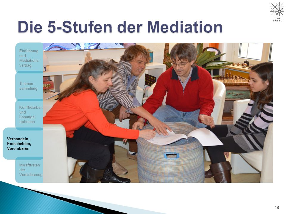 18 Einführung und Mediations- vertrag Themen- sammlung Konfliktarbeit und Lösungs- optionen Verhandeln, Entscheiden, Vereinbaren Inkrafttreten der Vereinbarung
