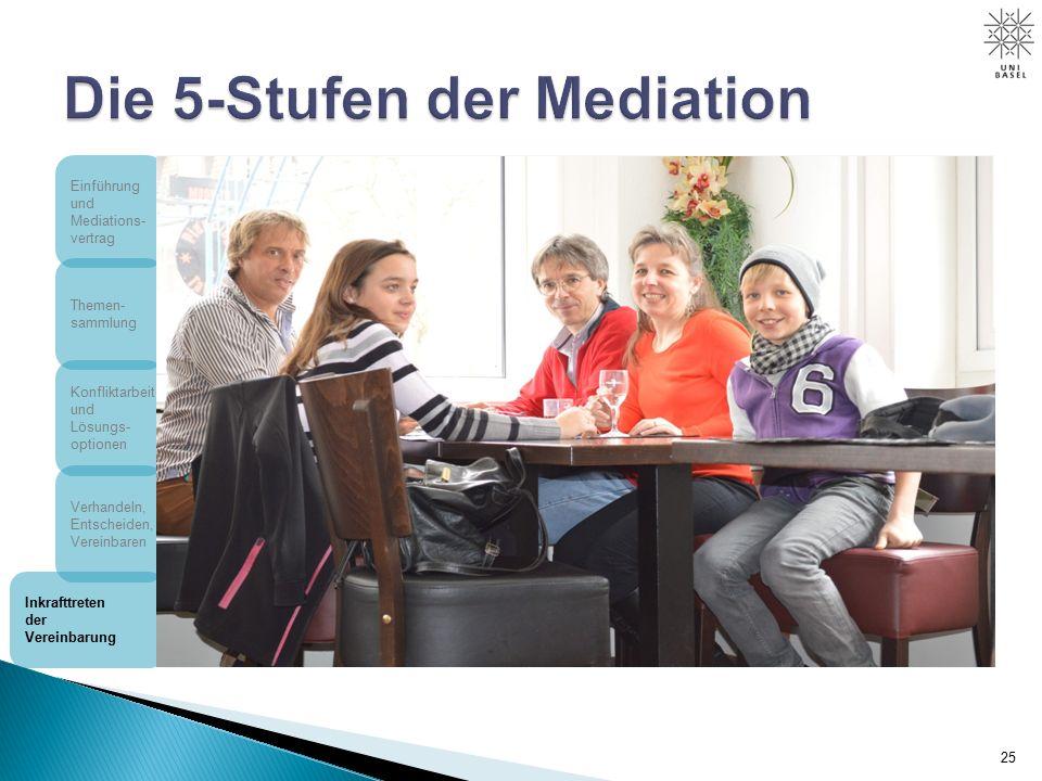 25 Einführung und Mediations- vertrag Themen- sammlung Konfliktarbeit und Lösungs- optionen Verhandeln, Entscheiden, Vereinbaren Inkrafttreten der Vereinbarung