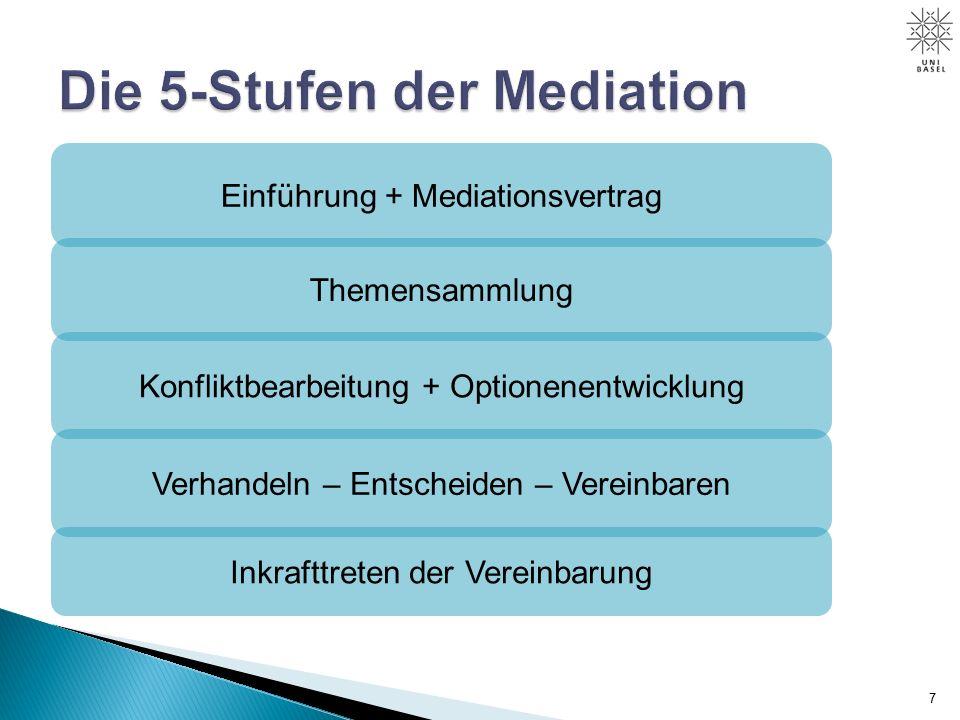 8 Einführung und Mediationsvertrag Themen- sammlung Konfliktarbeit und Lösungs- optionen Verhandeln, Entscheiden, Vereinbaren Inkrafttreten der Vereinbarung
