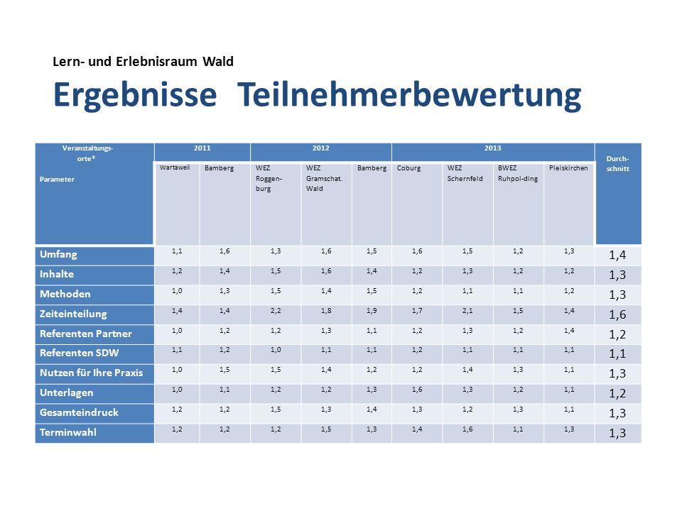 Lern- und Erlebnisraum Wald Ergebnisse Teilnehmerbewertung Veranstaltungs- orte* Parameter 201120122013 Durch- schnitt Wartaweil Bamberg WEZ Roggen- burg WEZ Gramschat.