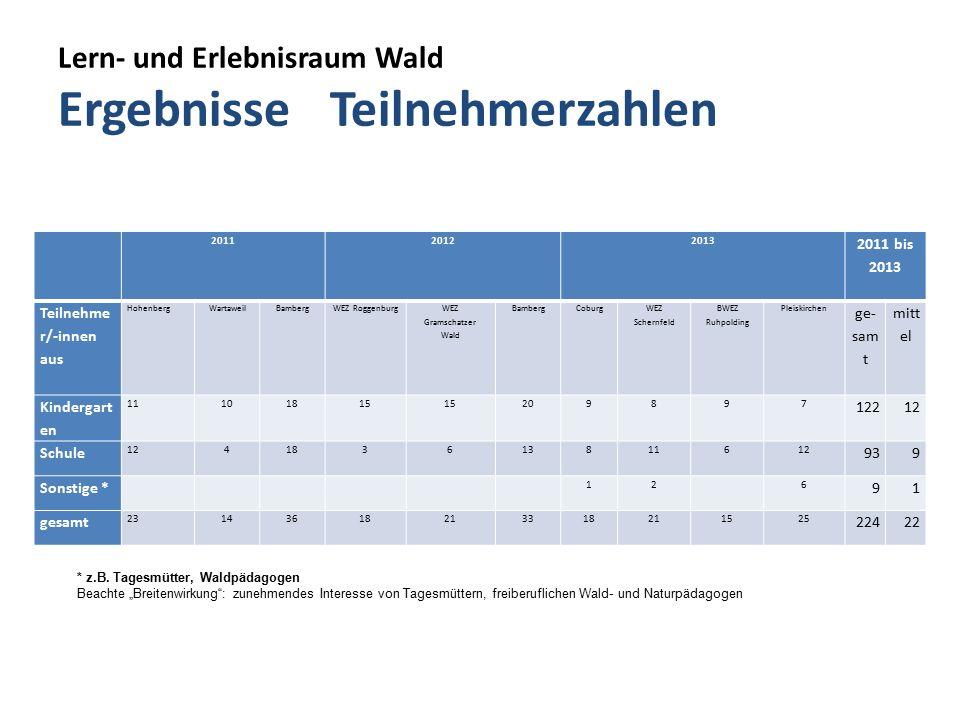 Lern- und Erlebnisraum Wald Ergebnisse Teilnehmerzahlen 201120122013 2011 bis 2013 Teilnehme r/-innen aus Hohenberg WartaweilBambergWEZ Roggenburg WEZ Gramschatzer Wald BambergCoburg WEZ Schernfeld BWEZ Ruhpolding Pleiskirchen ge- sam t mitt el Kindergart en 11101815 209897 12212 Schule 124183613811612 939 Sonstige * 12 6 91 gesamt 23143618213318211525 22422 * z.B.