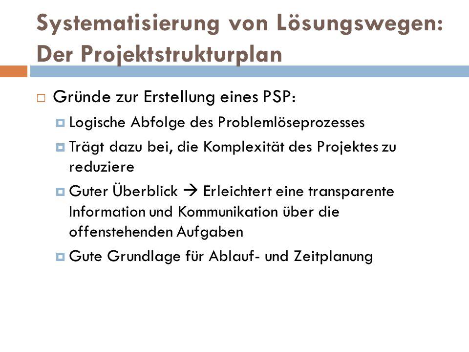 Systematisierung von Lösungswegen: Der Projektstrukturplan  Gründe zur Erstellung eines PSP:  Logische Abfolge des Problemlöseprozesses  Trägt dazu