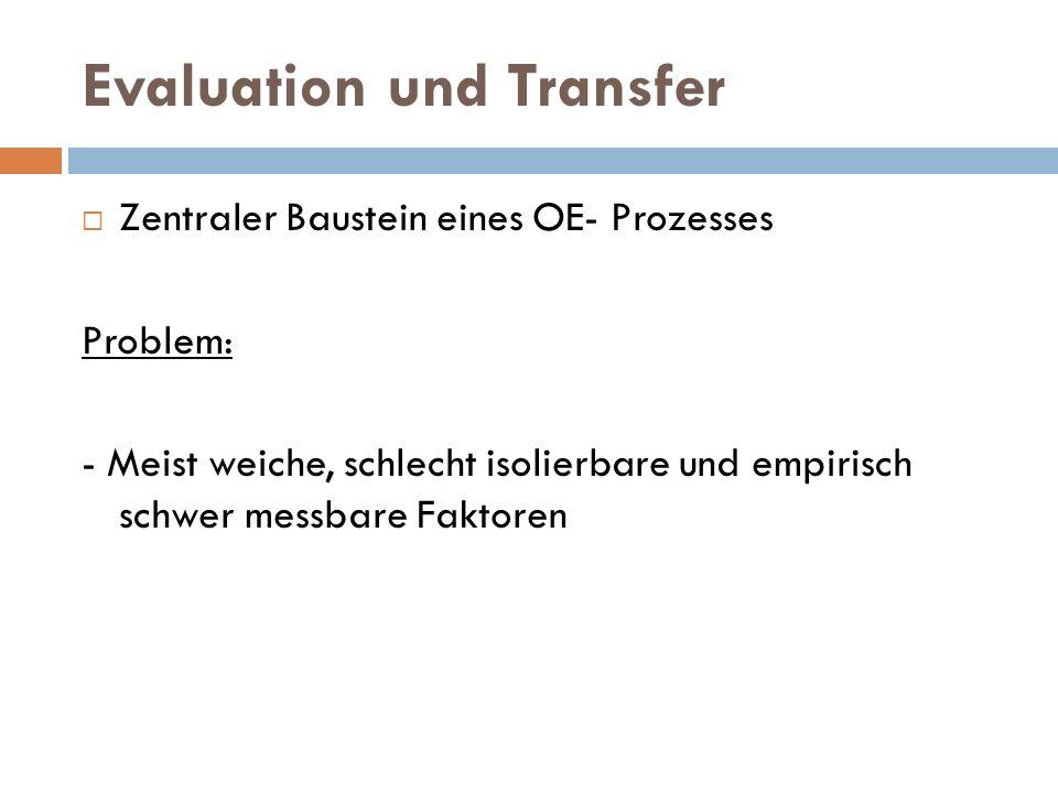 Evaluation und Transfer  Zentraler Baustein eines OE- Prozesses Problem: - Meist weiche, schlecht isolierbare und empirisch schwer messbare Faktoren
