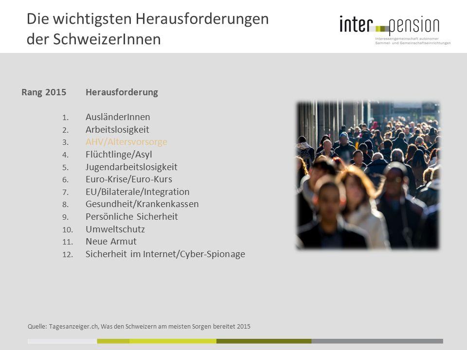 Die wichtigsten Herausforderungen der SchweizerInnen Rang 2015Herausforderung 1. AusländerInnen 2. Arbeitslosigkeit 3. AHV/Altersvorsorge 4. Flüchtlin