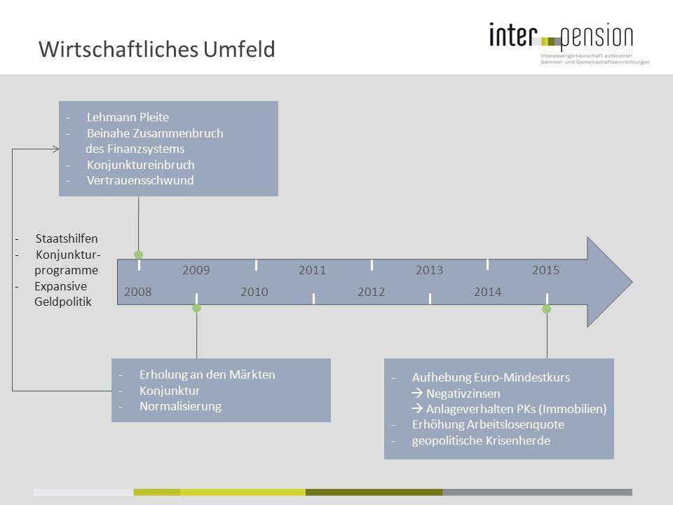 Wirtschaftliches Umfeld 2009201120132015 -Lehmann Pleite -Beinahe Zusammenbruch des Finanzsystems -Konjunktureinbruch -Vertrauensschwund 2008201020122