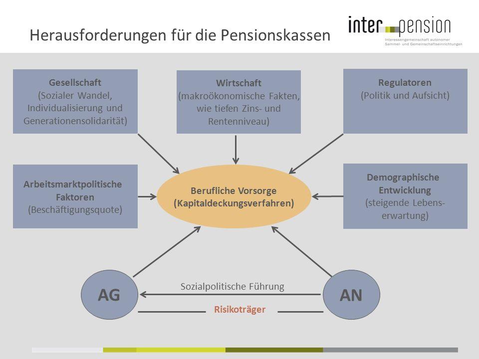 Herausforderungen für die Pensionskassen Berufliche Vorsorge (Kapitaldeckungsverfahren) Gesellschaft (Sozialer Wandel, Individualisierung und Generati