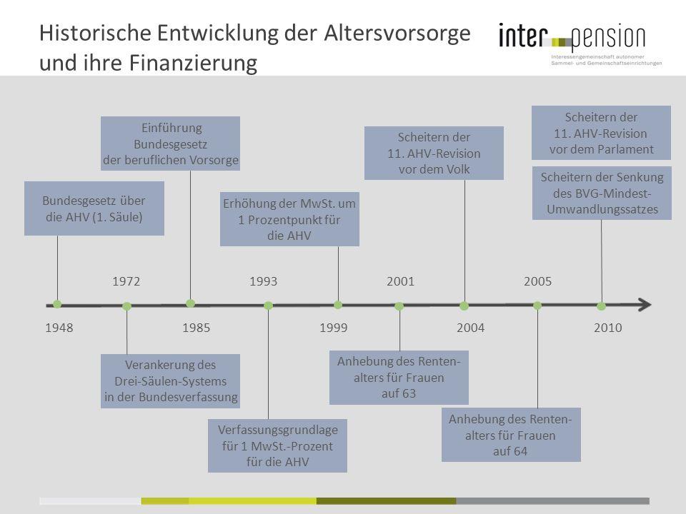 Historische Entwicklung der Altersvorsorge und ihre Finanzierung 19481985199920042010 Bundesgesetz über die AHV (1. Säule) Verankerung des Drei-Säulen