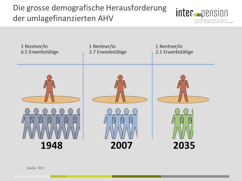 Die grosse demografische Herausforderung der umlagefinanzierten AHV Quelle: BSV 19482035 1 Rentner/in 3.7 Erwerbstätige 1 Rentner/in 2.1 Erwerbstätige