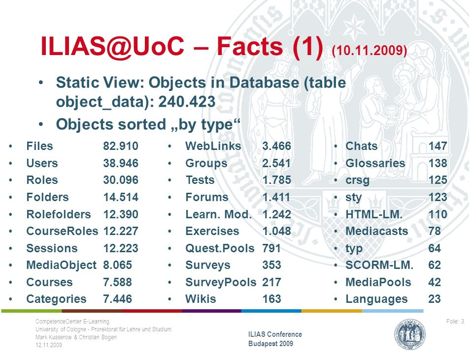 "– Facts (1) ( ) Static View: Objects in Database (table object_data): Objects sorted ""by type Files Users Roles Folders Rolefolders CourseRoles Sessions MediaObject8.065 Courses7.588 Categories7.446 CompetenceCenter E-Learning University of Cologne - Prorektorat für Lehre und Studium Mark Kusserow & Christian Bogen ILIAS Conference Budapest 2009 Folie: 3 Chats147 Glossaries138 crsg 125 sty 123 HTML-LM.110 Mediacasts 78 typ 64 SCORM-LM.62 MediaPools42 Languages23 WebLinks3.466 Groups Tests Forums Learn."