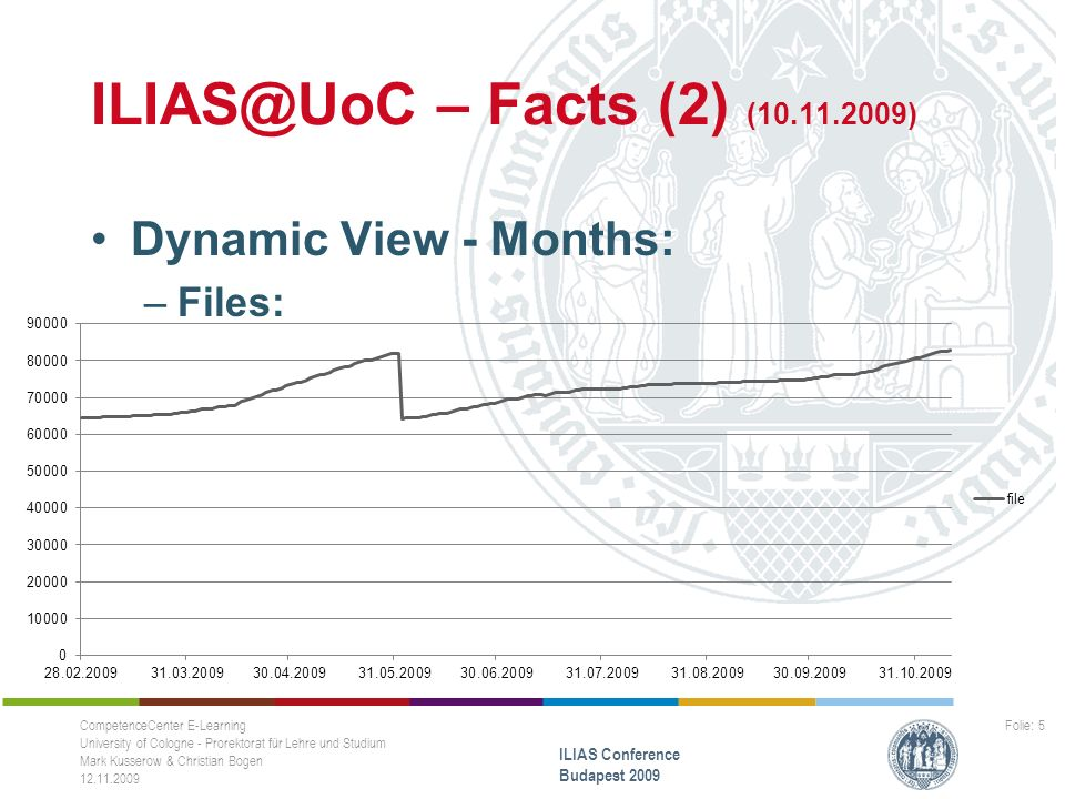 – Facts (2) ( ) Dynamic View - Months: –Files: CompetenceCenter E-Learning University of Cologne - Prorektorat für Lehre und Studium Mark Kusserow & Christian Bogen ILIAS Conference Budapest 2009 Folie: 5