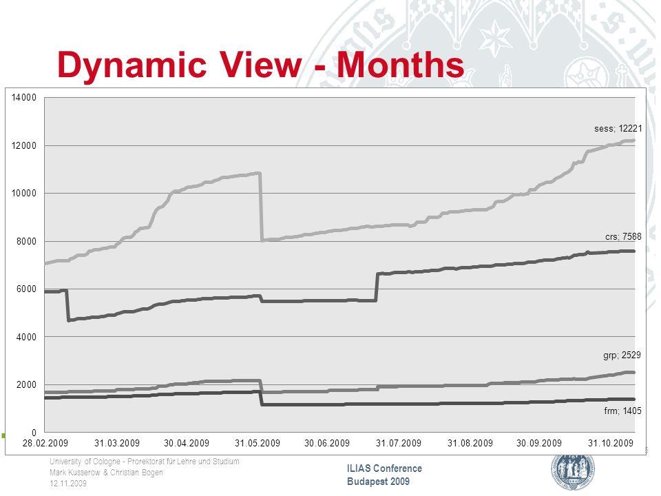Dynamic View - Months CompetenceCenter E-Learning University of Cologne - Prorektorat für Lehre und Studium Mark Kusserow & Christian Bogen 12.11.2009