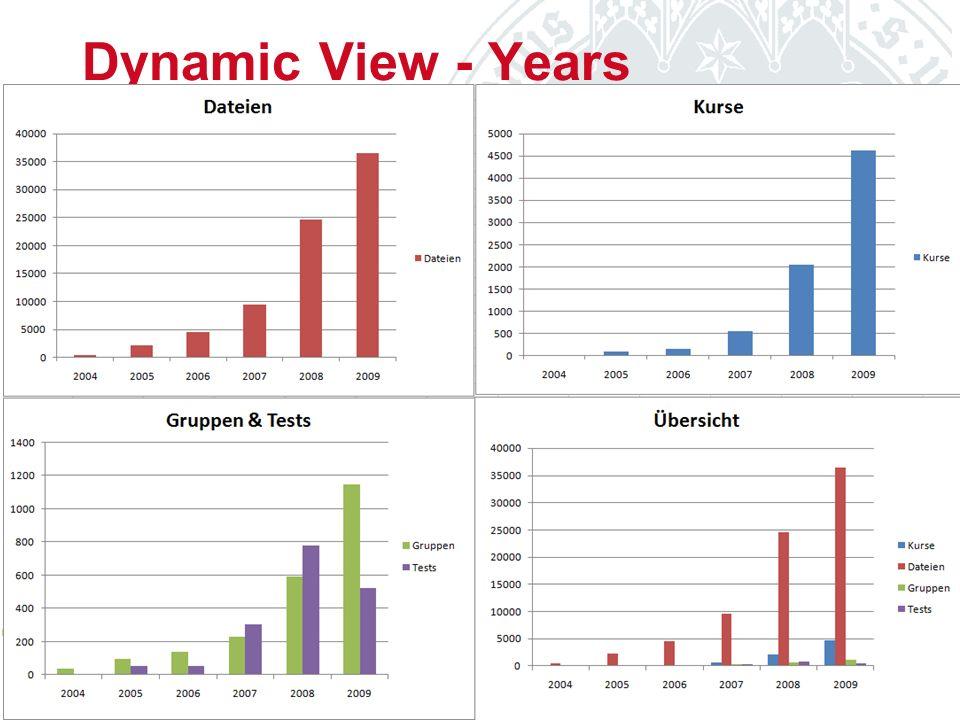 Dynamic View - Years CompetenceCenter E-Learning University of Cologne - Prorektorat für Lehre und Studium Mark Kusserow & Christian Bogen 12.11.2009