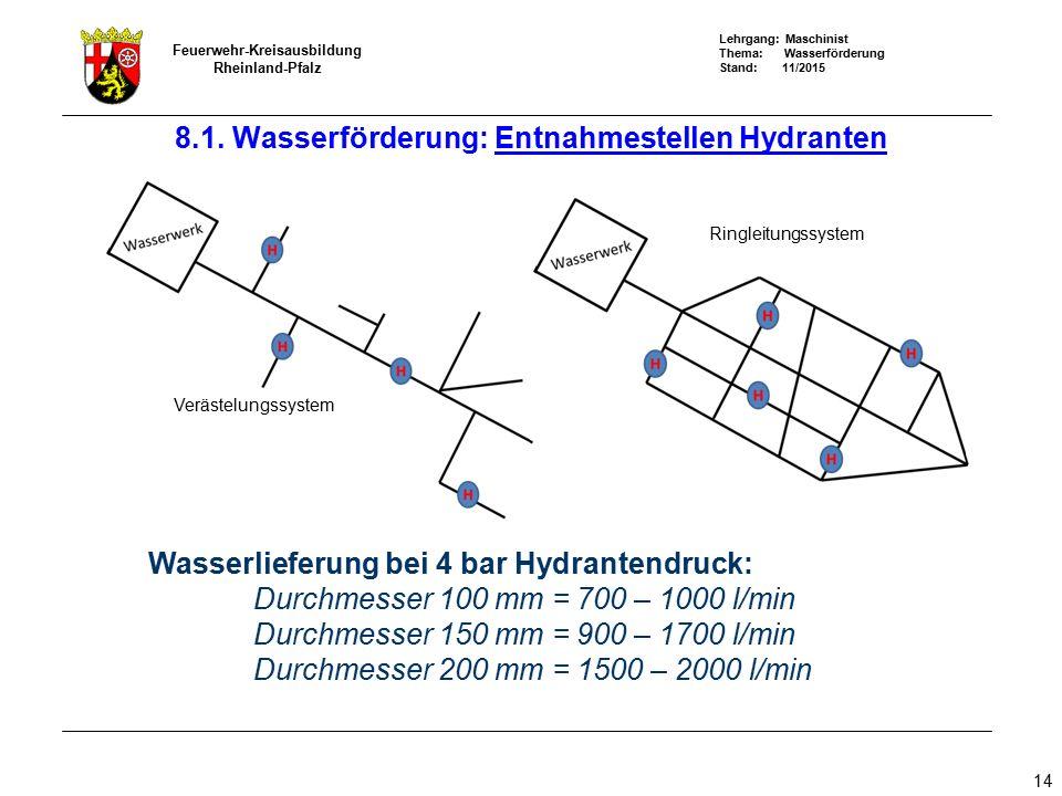Lehrgang: Maschinist Thema: Wasserförderung Stand: 11/2015 Feuerwehr-Kreisausbildung Rheinland-Pfalz 14 Wasserlieferung bei 4 bar Hydrantendruck: Durc