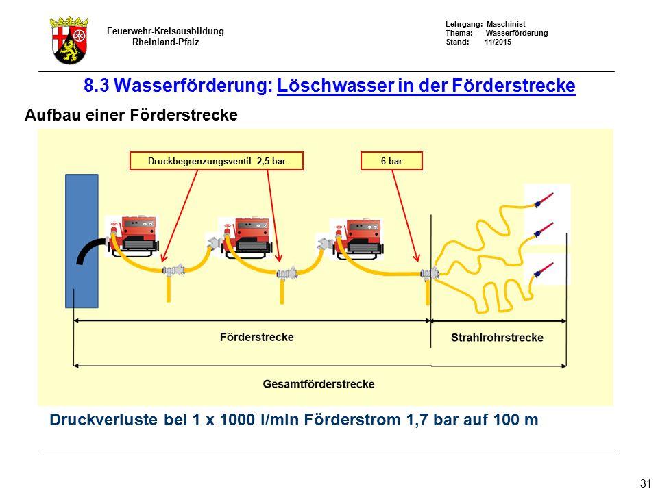 Lehrgang: Maschinist Thema: Wasserförderung Stand: 11/2015 Feuerwehr-Kreisausbildung Rheinland-Pfalz 31 8.3 Wasserförderung: Löschwasser in der Förder