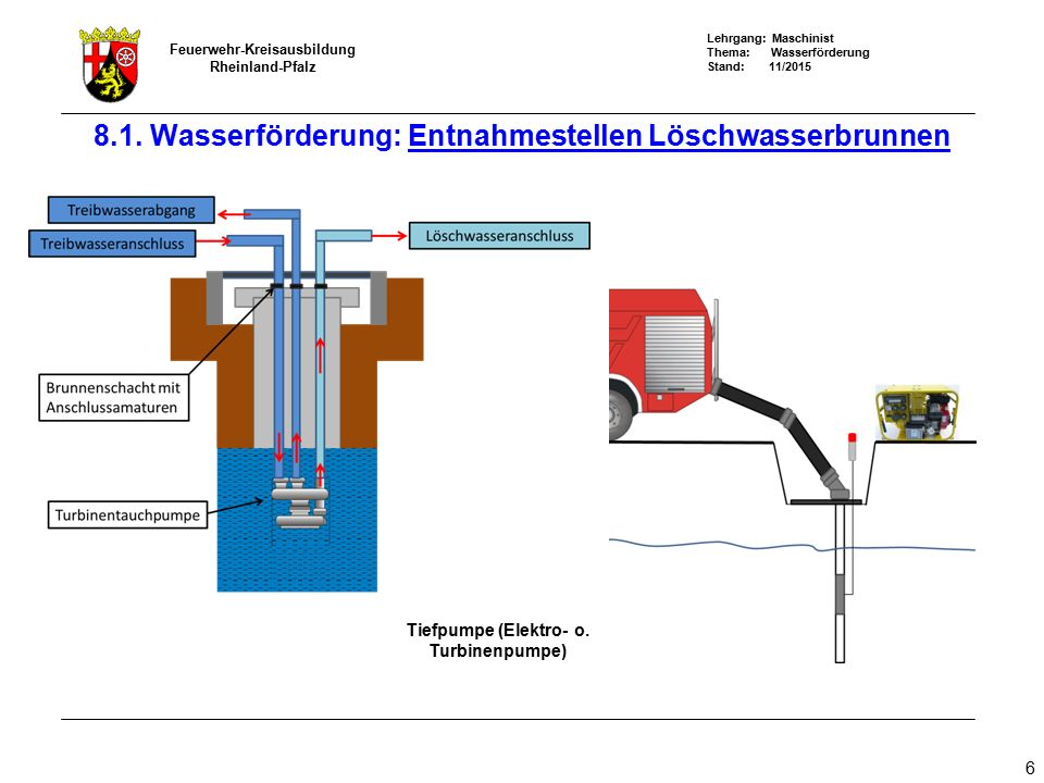 Lehrgang: Maschinist Thema: Wasserförderung Stand: 11/2015 Feuerwehr-Kreisausbildung Rheinland-Pfalz 37 Beispiel: Q = Förderstrom 800 l/min Pa = Ausgangsdruck 8 bar Pe = Eingangsdruck 1,5 bar Pr = Reibungsverluste 100 m B-Schlauch 1,2 bar Ph = Druckverluste durch Höhenzunahme ( 30m = 3bar) 8.3 Wasserförderung: Berechnung der Brandstellenpumpe Verfügbarer Druck (Pv) Druckverluste x 100 m = Abstand in m Pa - Pe - Ph Pr x 100 m 8 bar- 1,5 bar – 3 bar 1,2 bar x 100 m = ~290 m