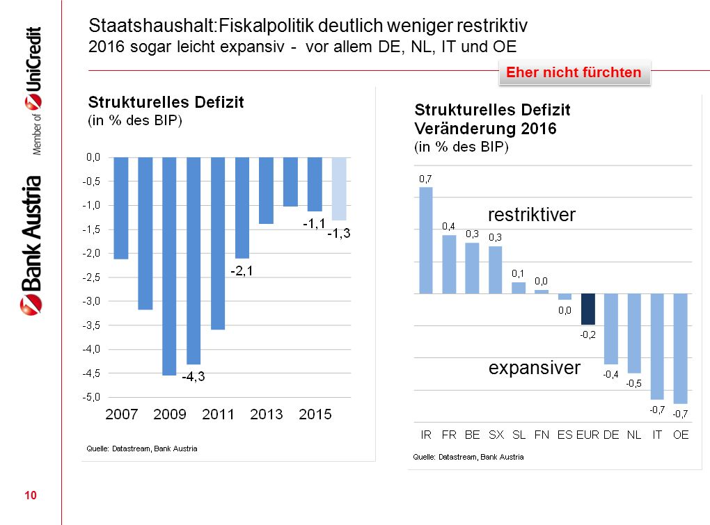 10 Staatshaushalt:Fiskalpolitik deutlich weniger restriktiv 2016 sogar leicht expansiv - vor allem DE, NL, IT und OE Eher nicht fürchten restriktiver expansiver