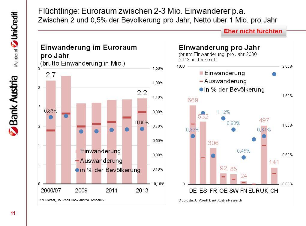 Flüchtlinge: Euroraum zwischen 2-3 Mio. Einwanderer p.a.