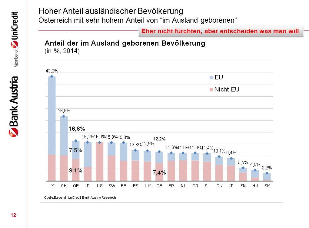 Hoher Anteil ausländischer Bevölkerung Österreich mit sehr hohem Anteil von im Ausland geborenen 12 Eher nicht fürchten, aber entscheiden was man will