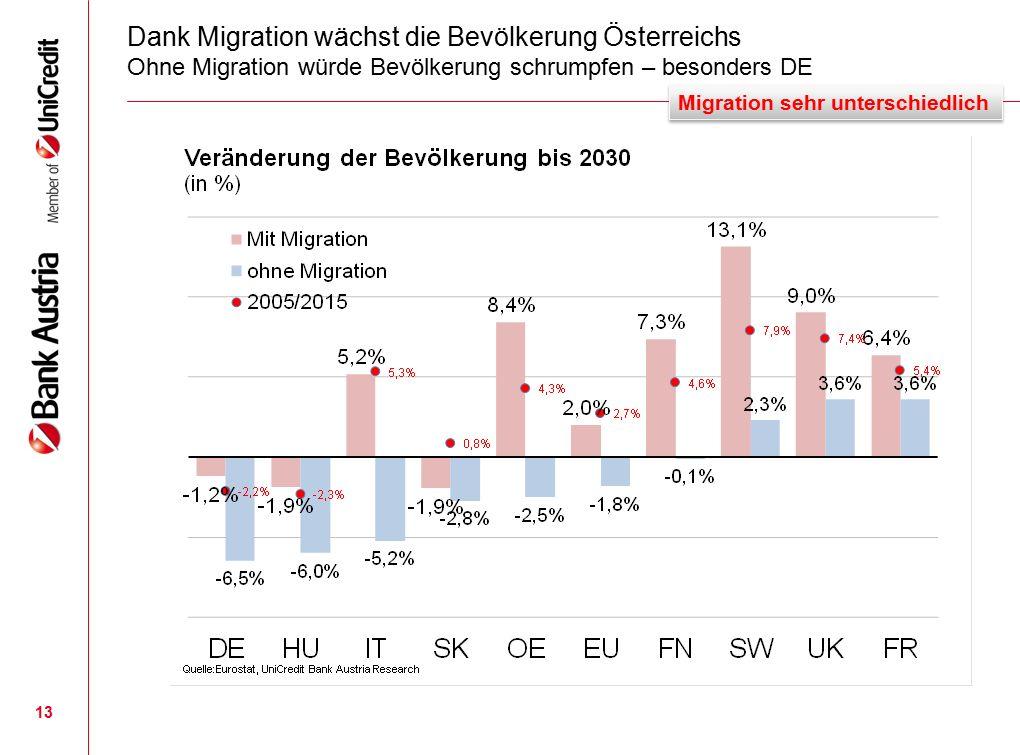 Dank Migration wächst die Bevölkerung Österreichs Ohne Migration würde Bevölkerung schrumpfen – besonders DE 13 Migration sehr unterschiedlich