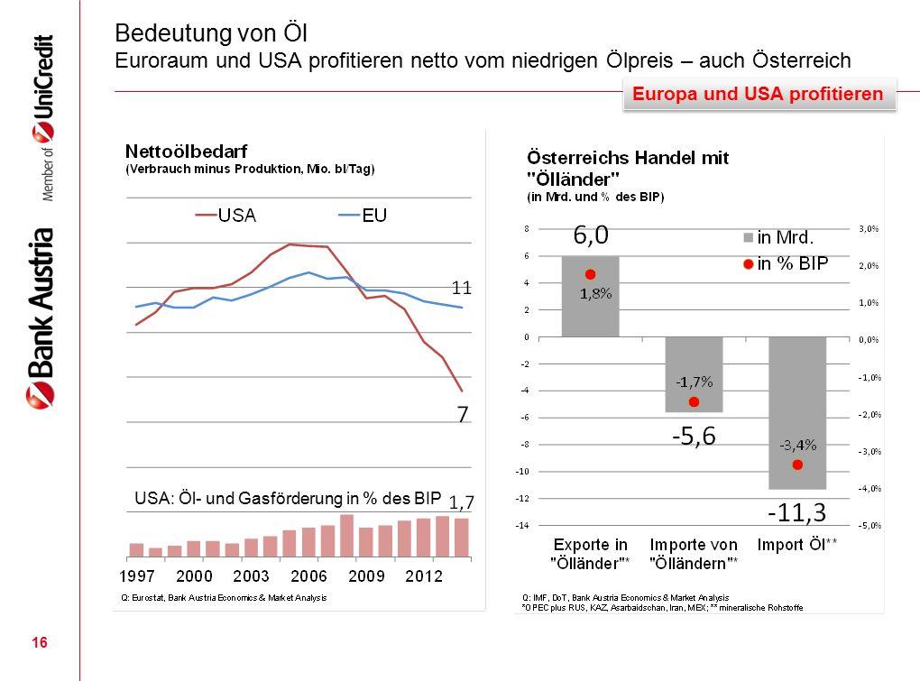Bedeutung von Öl Euroraum und USA profitieren netto vom niedrigen Ölpreis – auch Österreich 16 Europa und USA profitieren USA: Öl- und Gasförderung in % des BIP