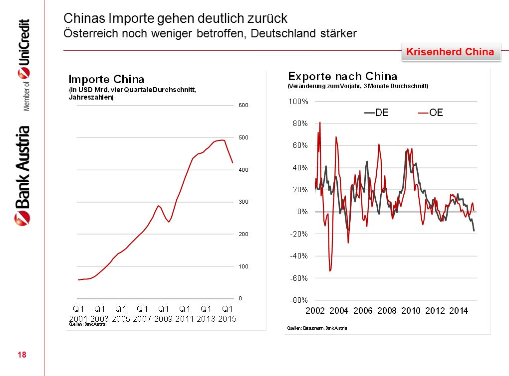 Chinas Importe gehen deutlich zurück Österreich noch weniger betroffen, Deutschland stärker 18 Krisenherd China