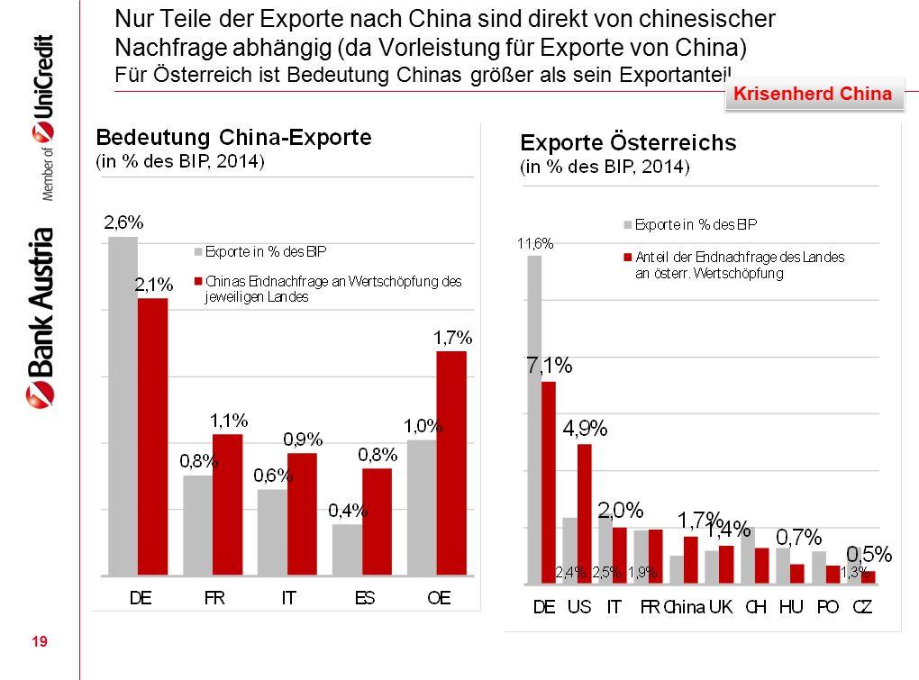 Nur Teile der Exporte nach China sind direkt von chinesischer Nachfrage abhängig (da Vorleistung für Exporte von China) Für Österreich ist Bedeutung Chinas größer als sein Exportanteil 19 Krisenherd China