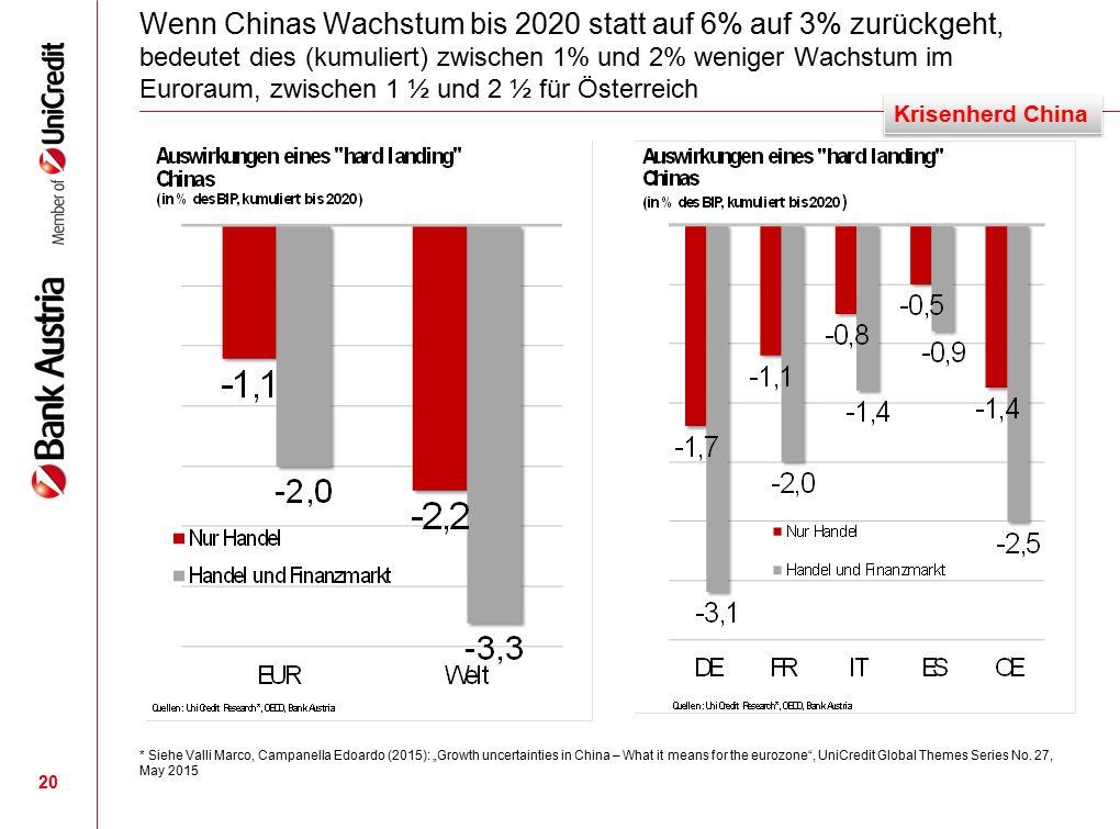 """Wenn Chinas Wachstum bis 2020 statt auf 6% auf 3% zurückgeht, bedeutet dies (kumuliert) zwischen 1% und 2% weniger Wachstum im Euroraum, zwischen 1 ½ und 2 ½ für Österreich 20 * Siehe Valli Marco, Campanella Edoardo (2015): """"Growth uncertainties in China – What it means for the eurozone , UniCredit Global Themes Series No."""