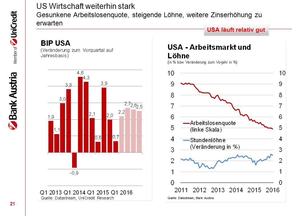 21 US Wirtschaft weiterhin stark Gesunkene Arbeitslosenquote, steigende Löhne, weitere Zinserhöhung zu erwarten USA läuft relativ gut