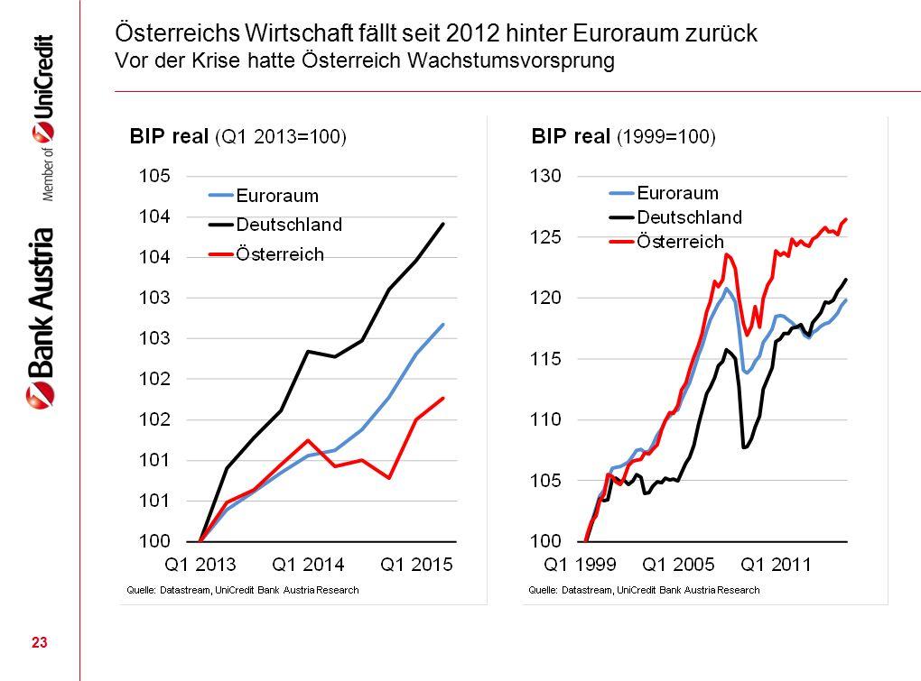 Österreichs Wirtschaft fällt seit 2012 hinter Euroraum zurück Vor der Krise hatte Österreich Wachstumsvorsprung 23