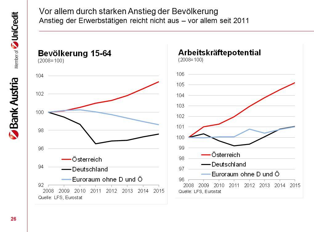 26 Vor allem durch starken Anstieg der Bevölkerung Anstieg der Erwerbstätigen reicht nicht aus – vor allem seit 2011