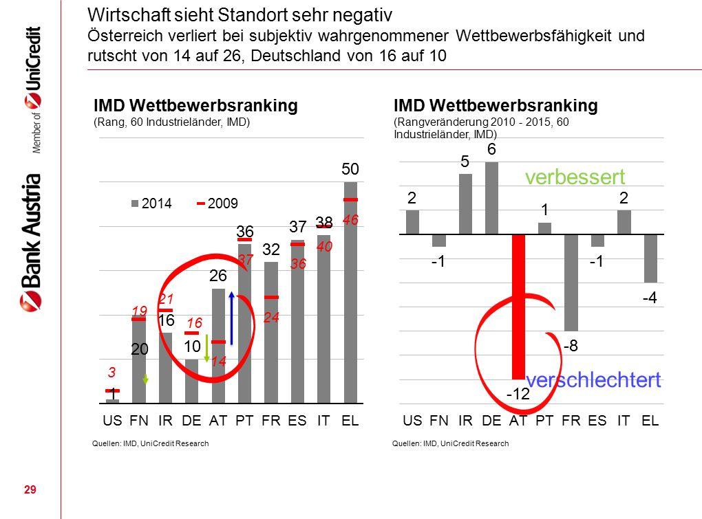 29 Wirtschaft sieht Standort sehr negativ Österreich verliert bei subjektiv wahrgenommener Wettbewerbsfähigkeit und rutscht von 14 auf 26, Deutschland von 16 auf 10 verbessert verschlechtert