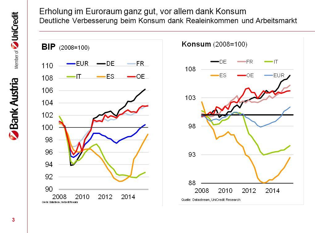 3 Erholung im Euroraum ganz gut, vor allem dank Konsum Deutliche Verbesserung beim Konsum dank Realeinkommen und Arbeitsmarkt