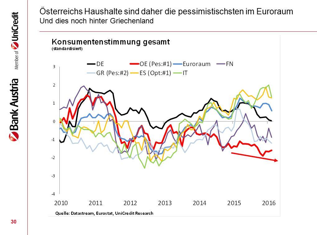 Österreichs Haushalte sind daher die pessimistischsten im Euroraum Und dies noch hinter Griechenland 30
