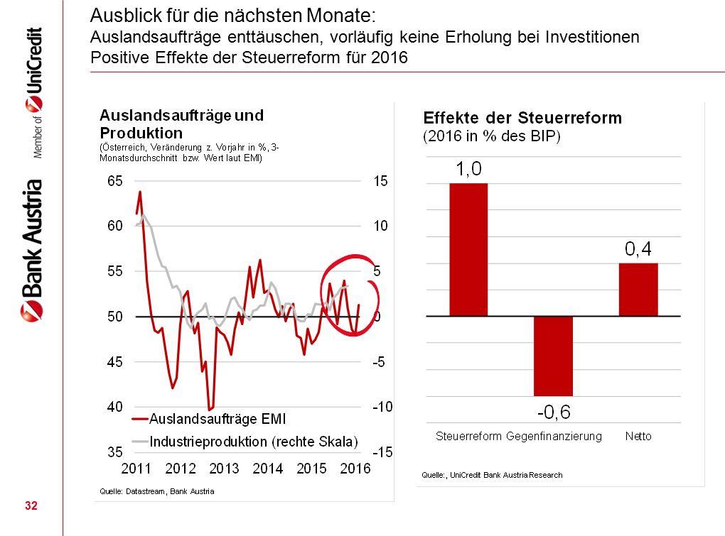 32 Ausblick für die nächsten Monate: Auslandsaufträge enttäuschen, vorläufig keine Erholung bei Investitionen Positive Effekte der Steuerreform für 2016