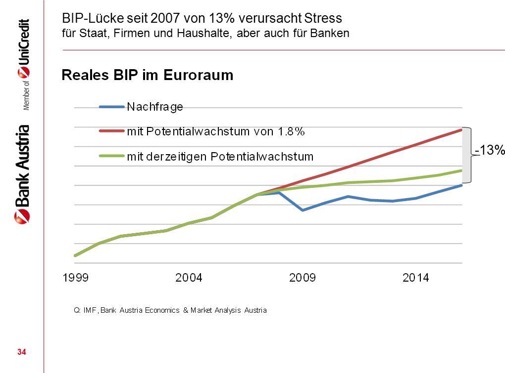 34 BIP-Lücke seit 2007 von 13% verursacht Stress für Staat, Firmen und Haushalte, aber auch für Banken -13%
