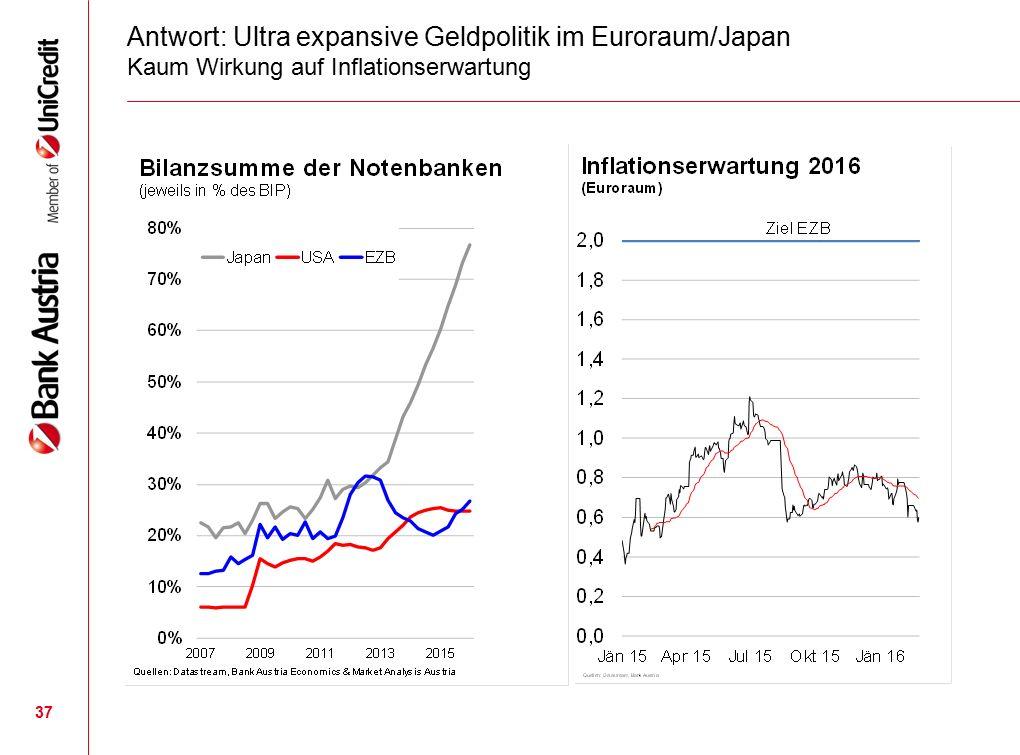 37 Antwort: Ultra expansive Geldpolitik im Euroraum/Japan Kaum Wirkung auf Inflationserwartung
