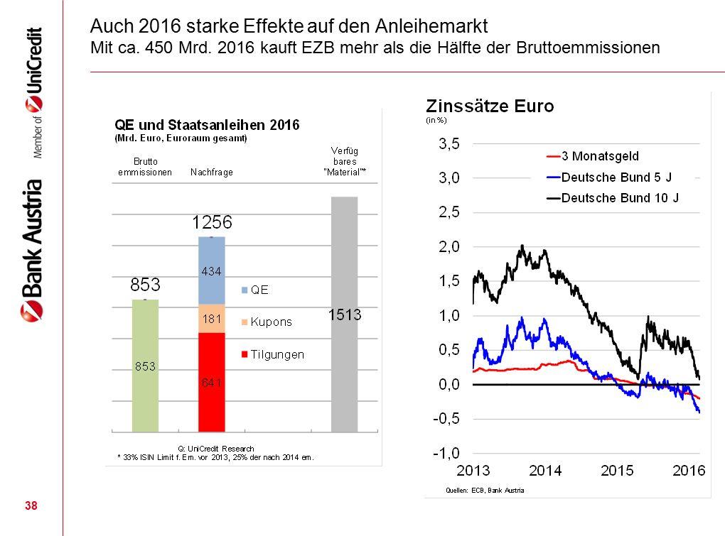 38 Auch 2016 starke Effekte auf den Anleihemarkt Mit ca.